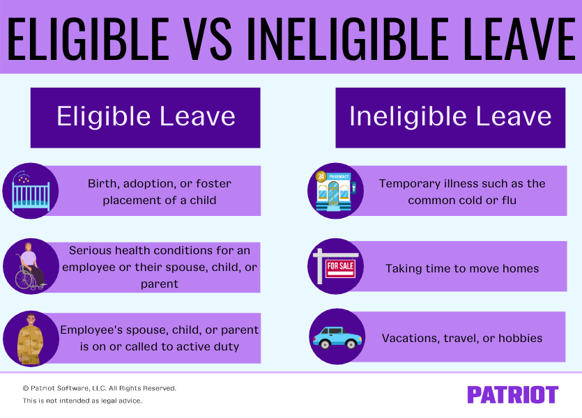 Eligible leave under FMLA is the birth, adoption or foster placement of a child; serious health conditions for an employee or their spouse, child, or parent; or an employee's spouse, child or parent is on or called to active duty. Ineligible leave is leave for temporary illness such as the common cold or flu, taking time to move homes, or vacations, travel, or hobbies.