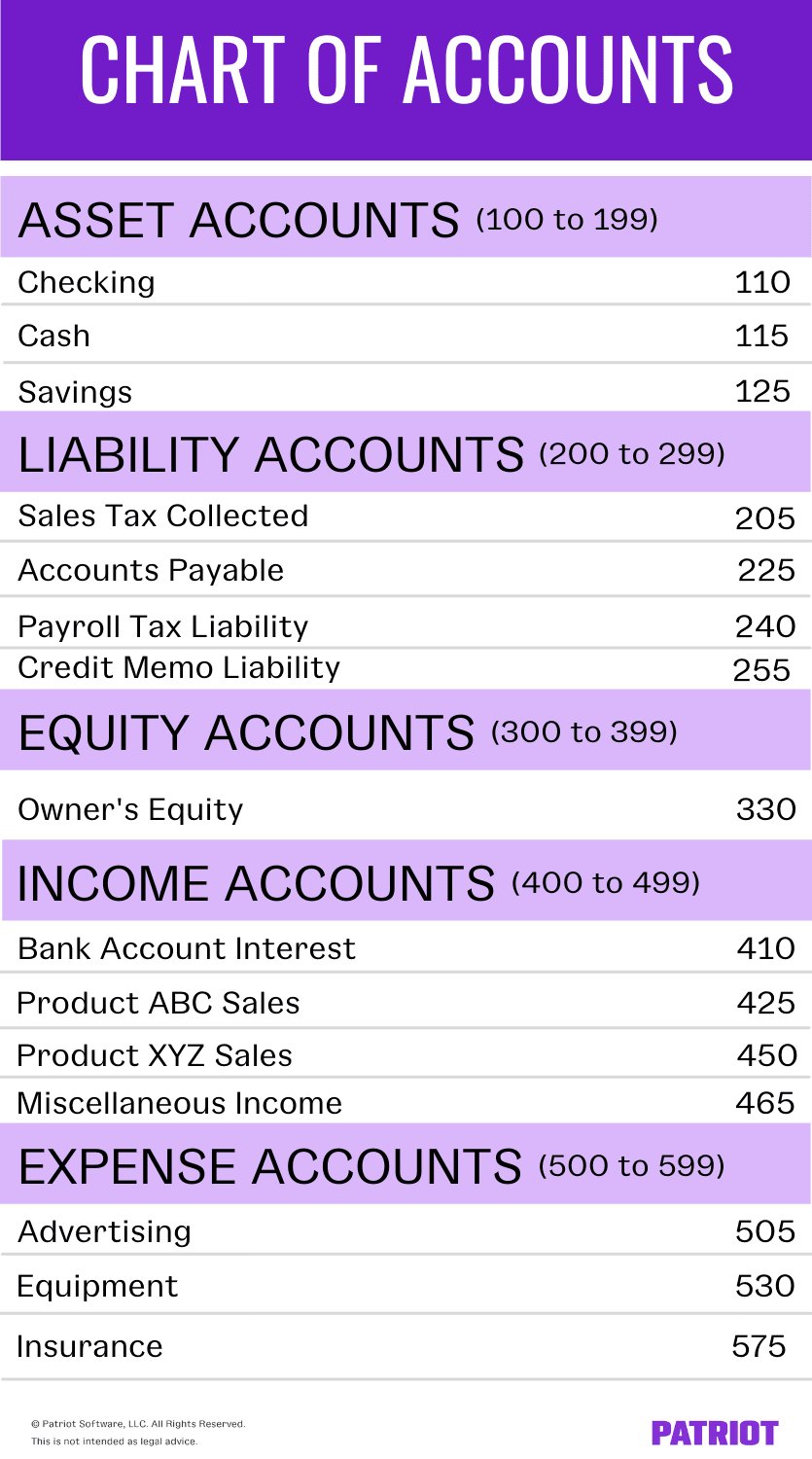 Chart of accounts example