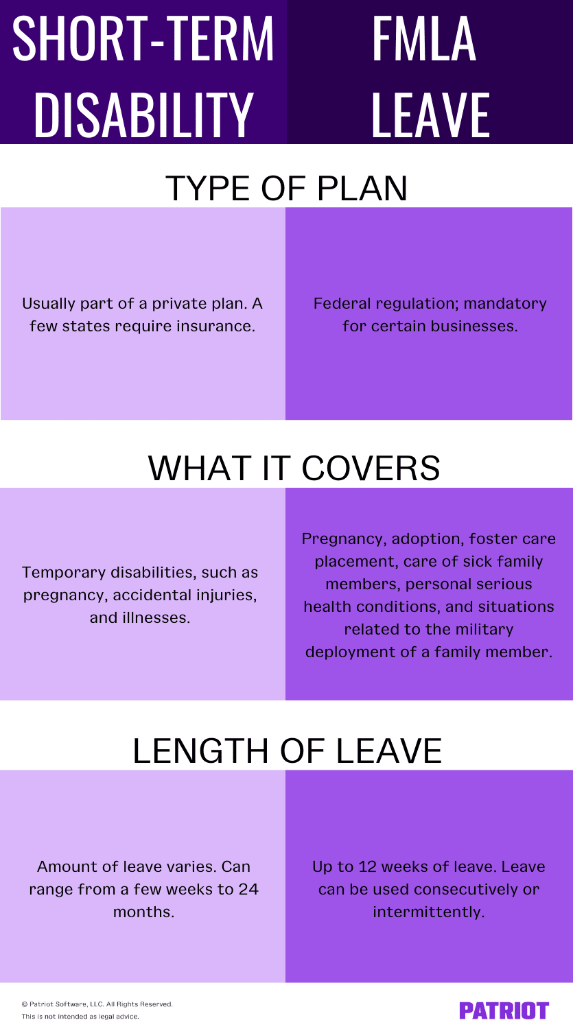 short-term disability vs. fmla leave chart comparing types of plans, what they cover, and length of leave.