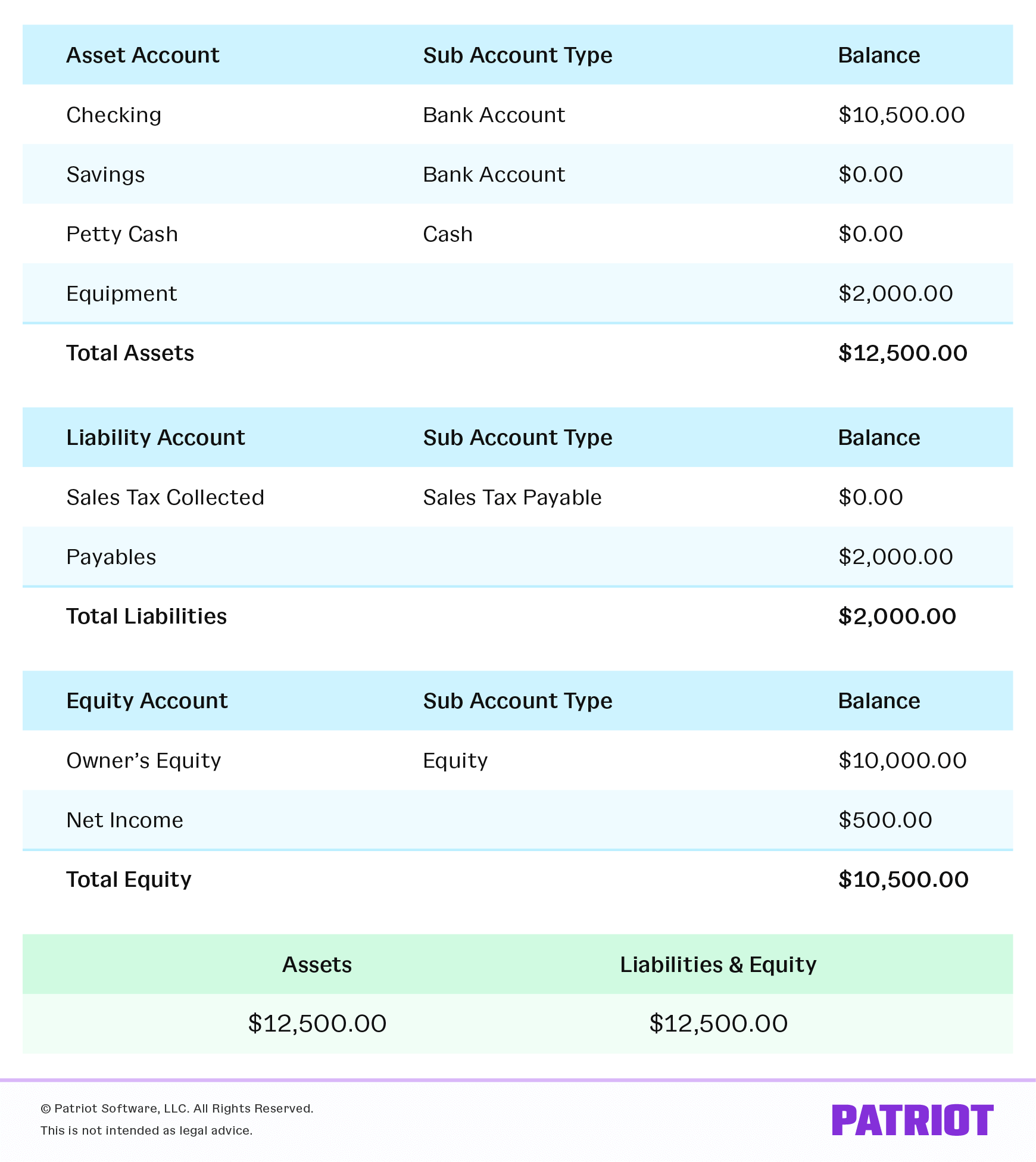 Sample balance sheet showing assets equaling liabilities and equity.