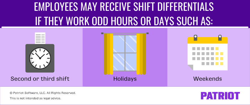 Employees may receive shift differentials if they work odd hours or days such as: Second or third shift, holidays, weekends
