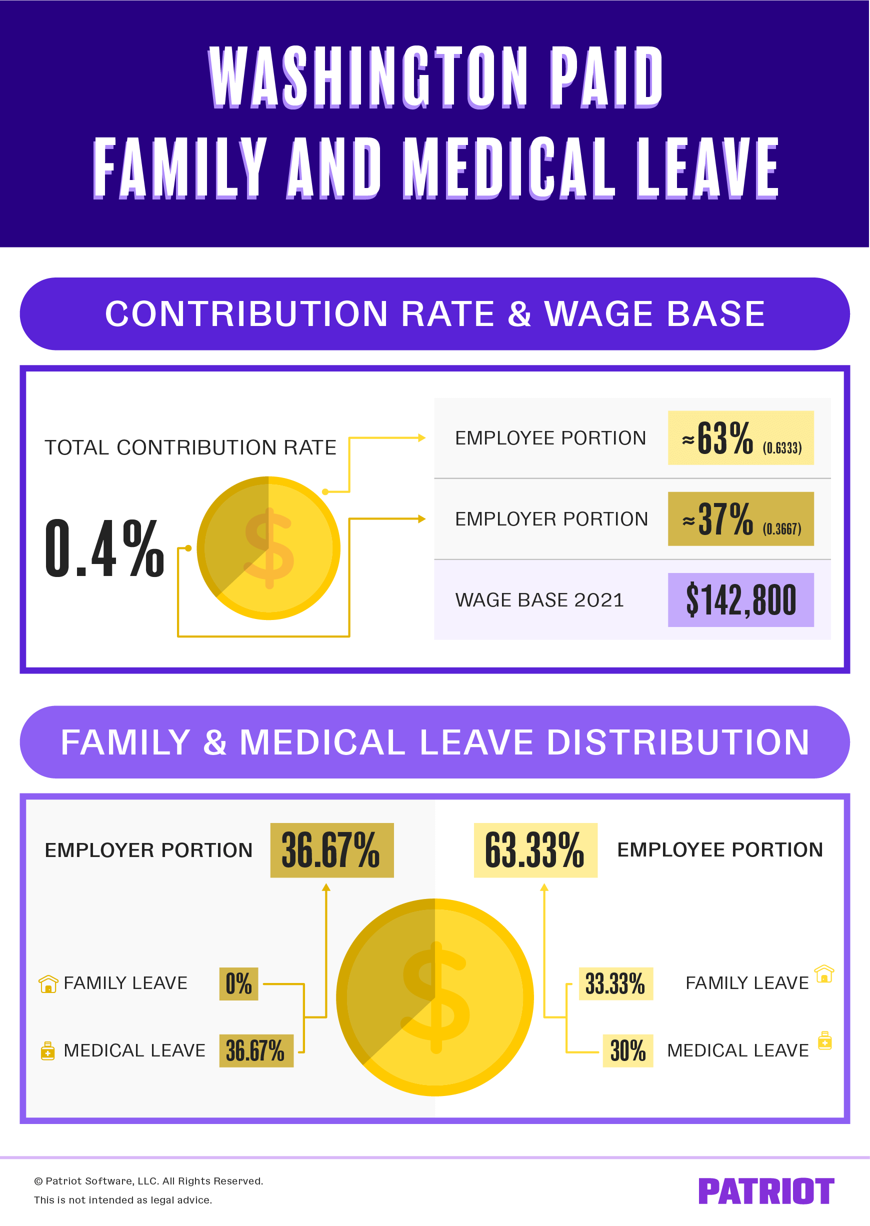 washington paid family and medical leave contribution amount breakdown