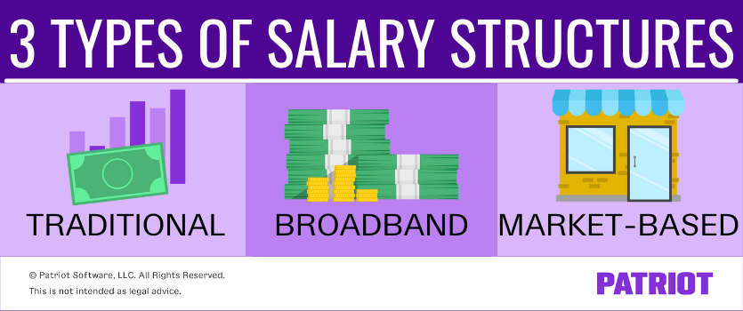 3 types of salary structures: traditional, broadband, market-based