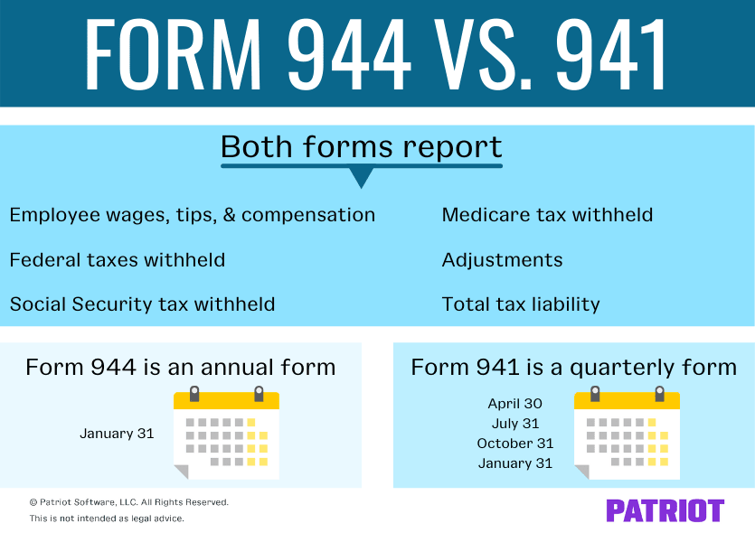 differences between form 944 vs. 941 (form 941 is a quarterly form and 944 is an annual form); list of what the forms report