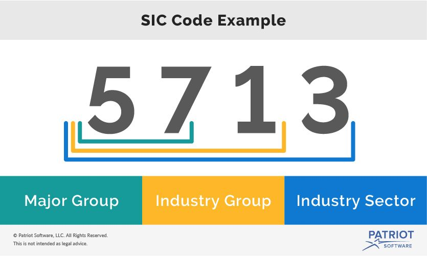 SIC Code Example graphic