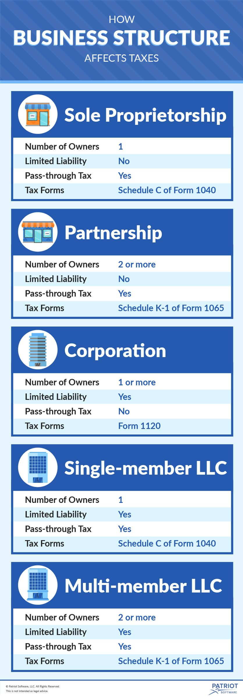form 1065 vs 1120  Business Entity Tax Basics | How Business Structure Affects ...