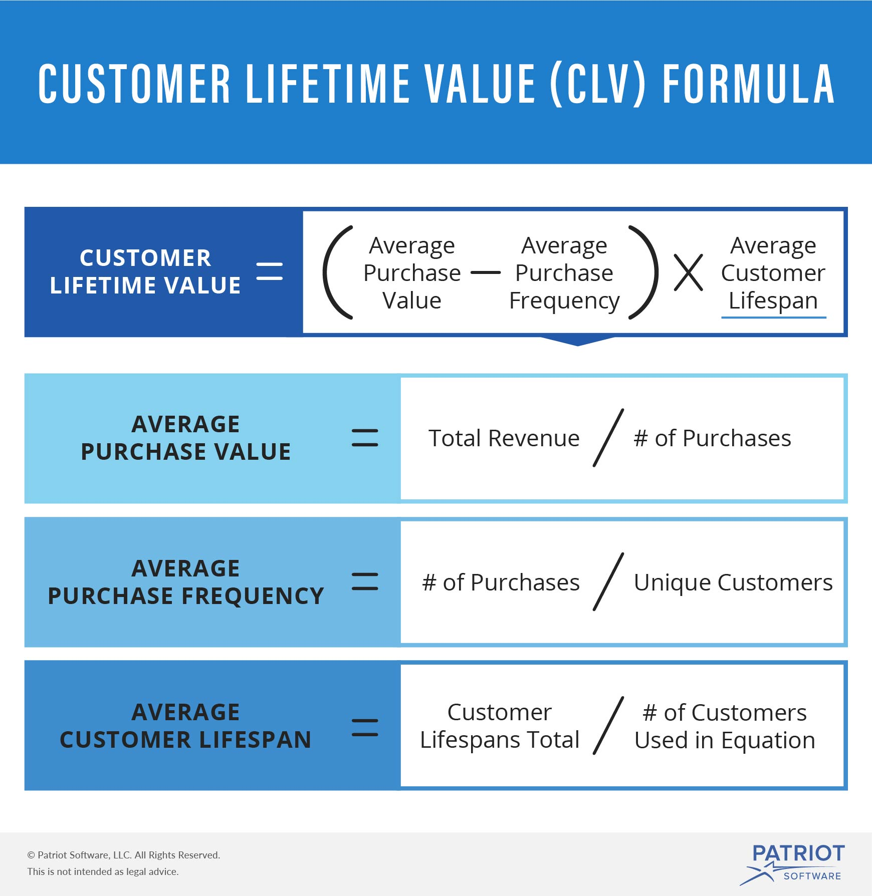 Customer Lifetime Value | Definition, Calculations, & Improvement Tips