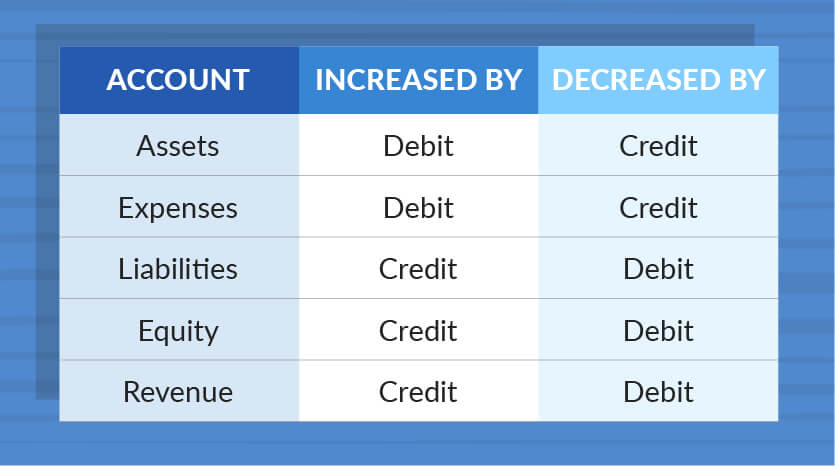 debits and credits chart