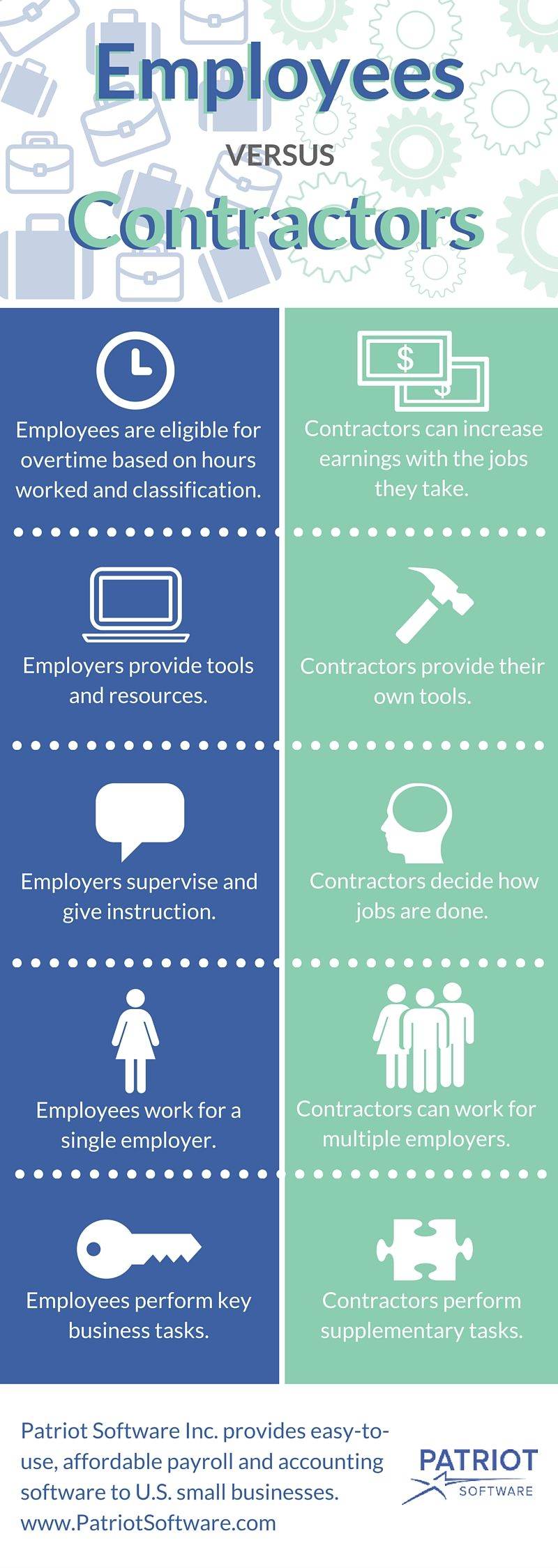 Independent contractor vs. employee checklist infographic from Patriot Software.