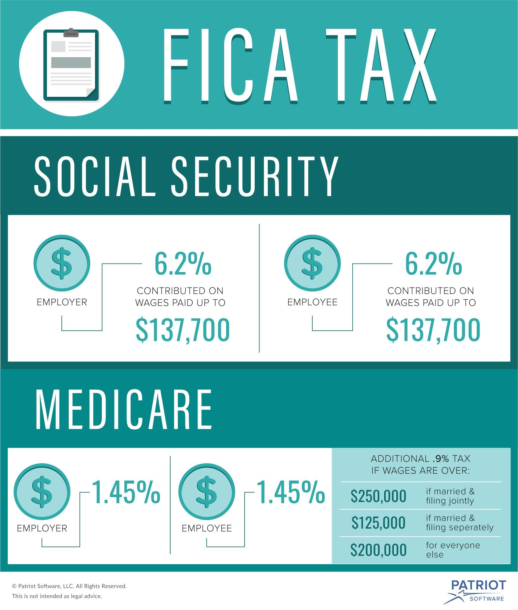 what is fica, and how much is fica tax visual