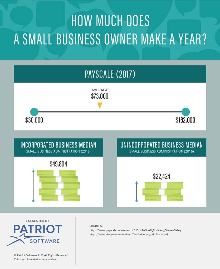 what business owners make the most money
