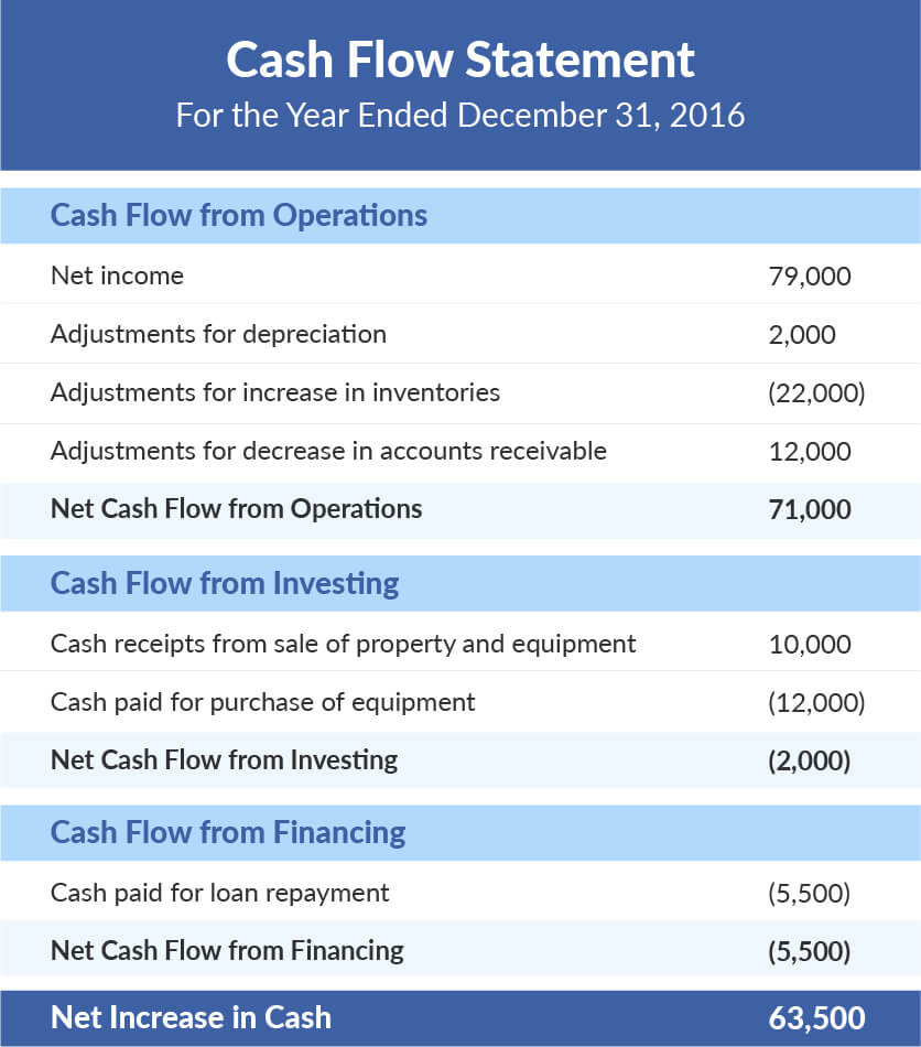 What Is a Cash Flow Statement indirect example