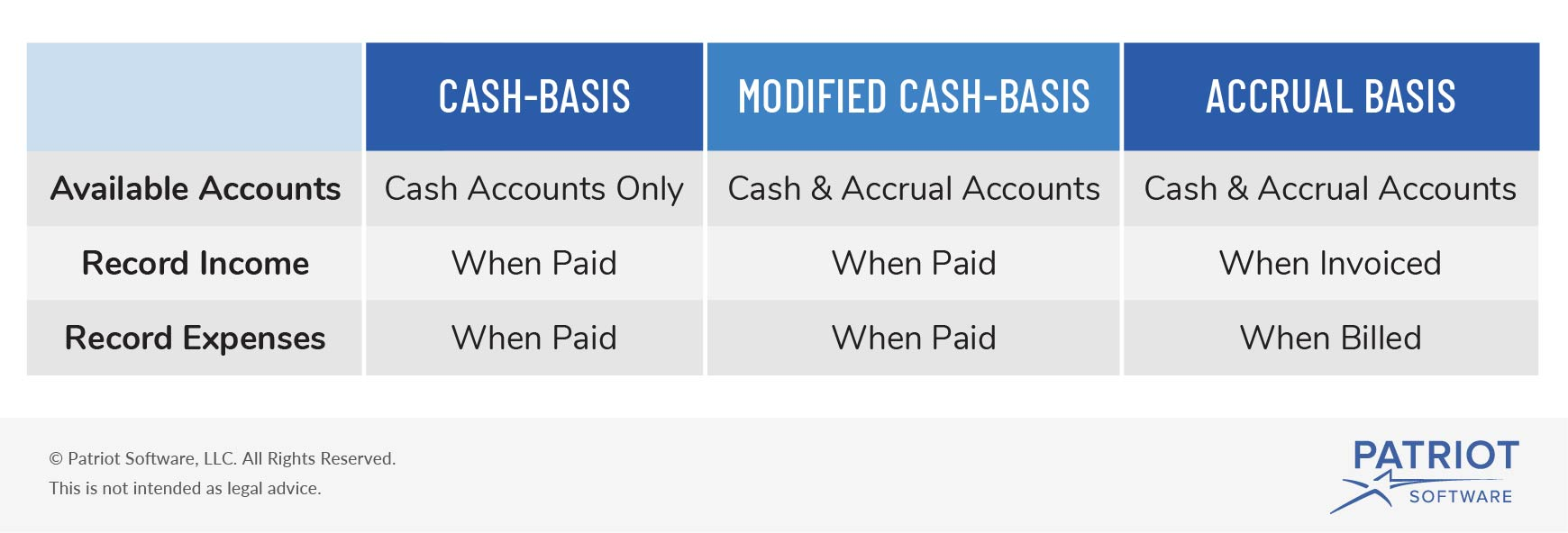 modified cash basis accounting