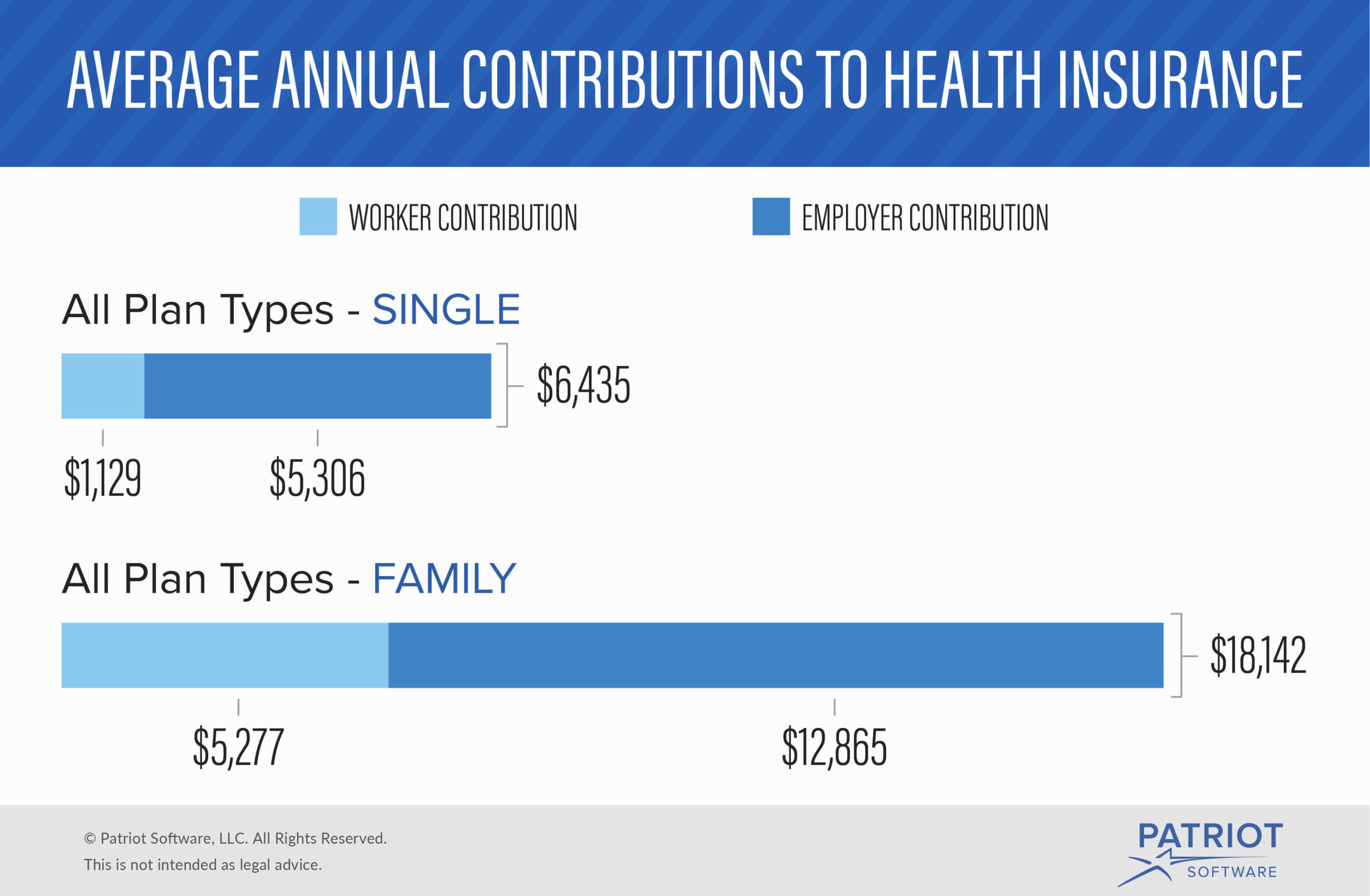 Percentage Of Health Insurance Employers Pay Costs More