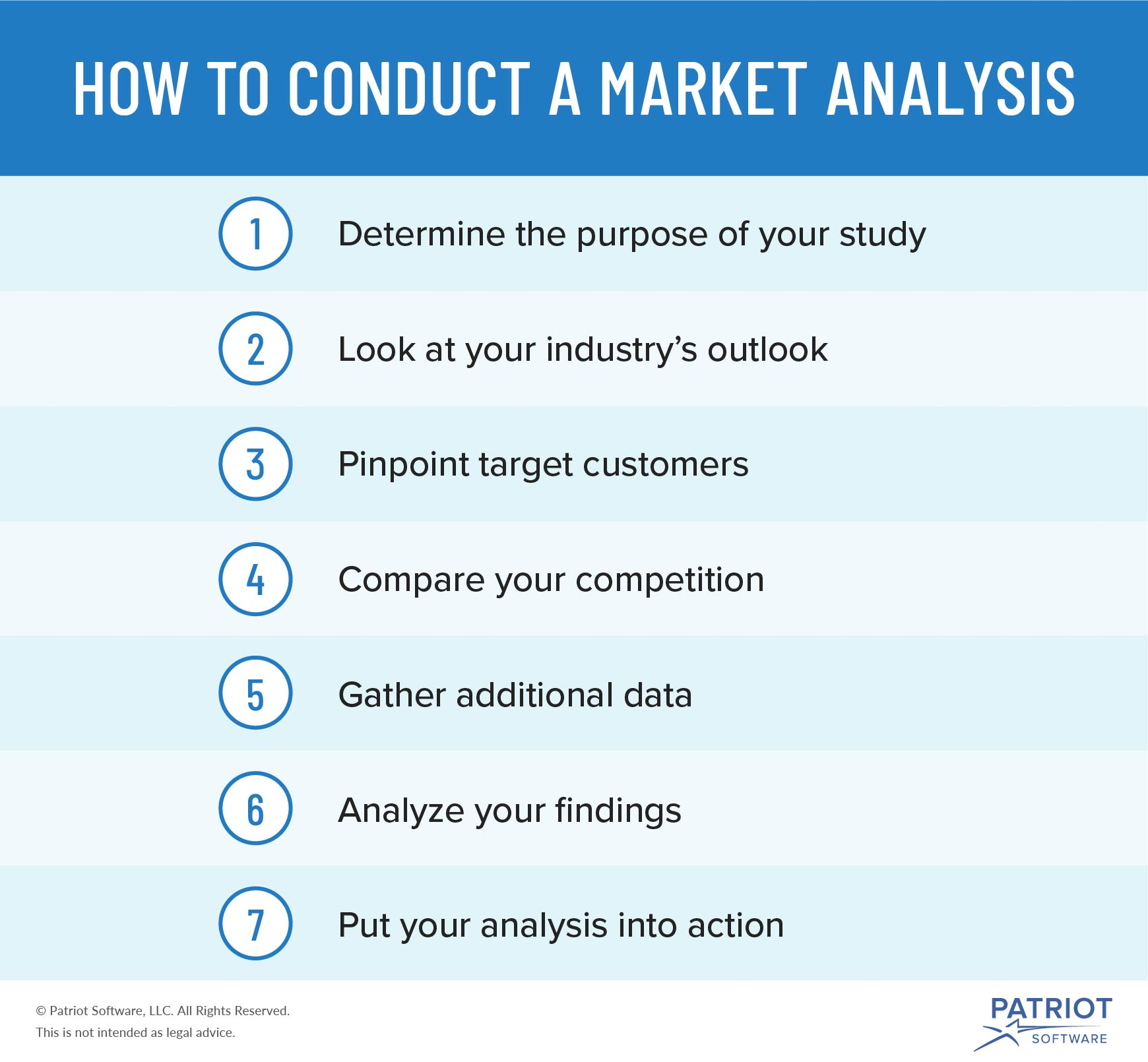 how to conduct a market analysis