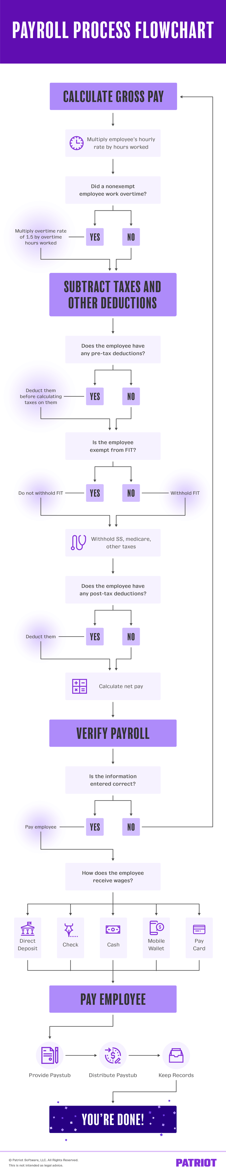 payroll process flowchart detailing the flow of the payroll process