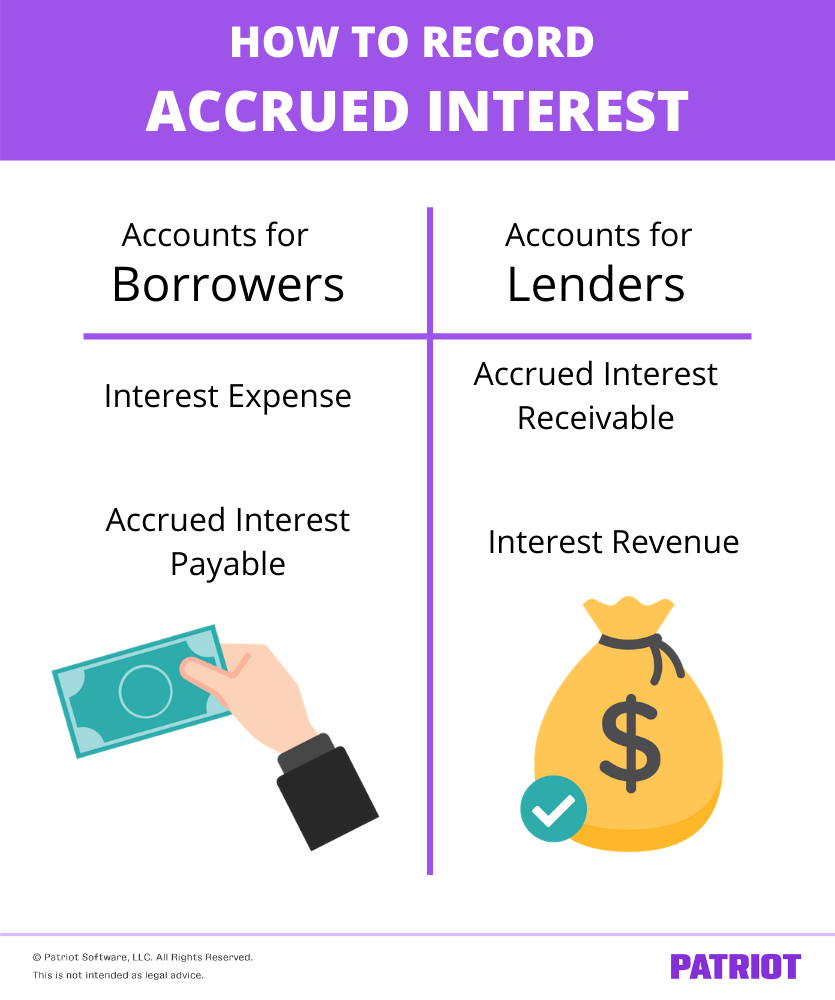 how to record interest for borrowers and lenders (accounts to use)