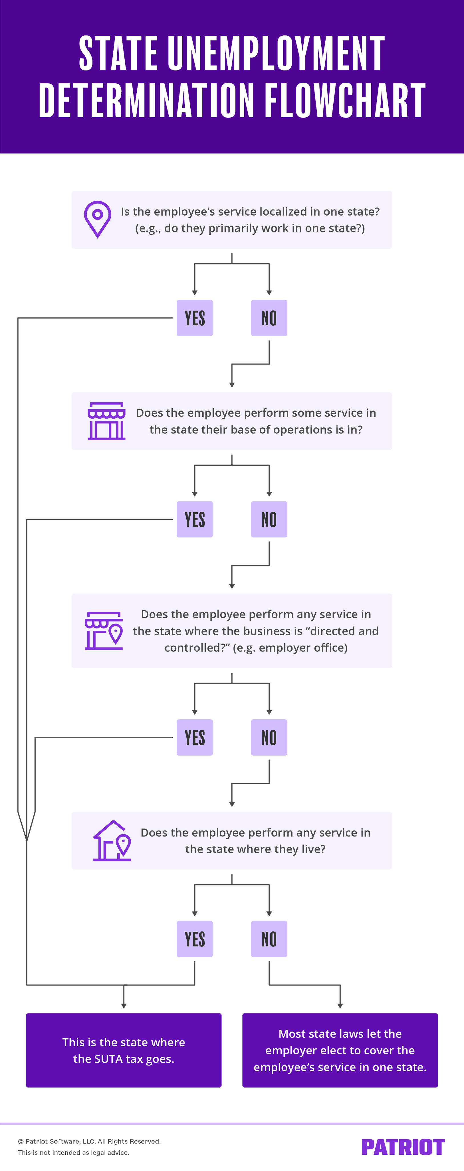flowchart showing employers how they can determine unemployment tax for multi-state employees