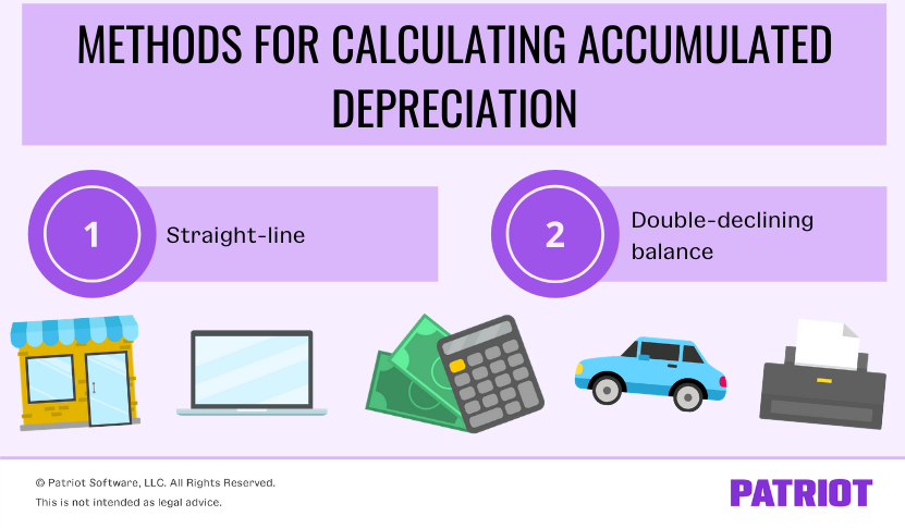 how to calculate accumulated depreciation for your assets