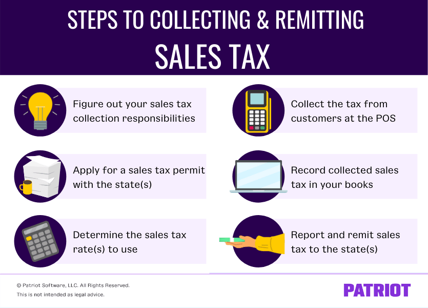 Graphic showing the six steps to collecting and remitting sales tax