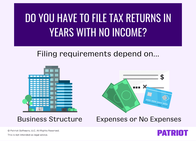 filing taxes for small business with no income depends on business structure and whether you have expenses or no expenses
