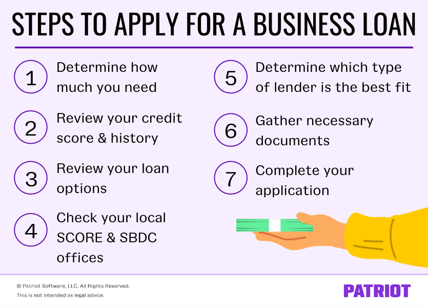 steps on how to apply for a business loan