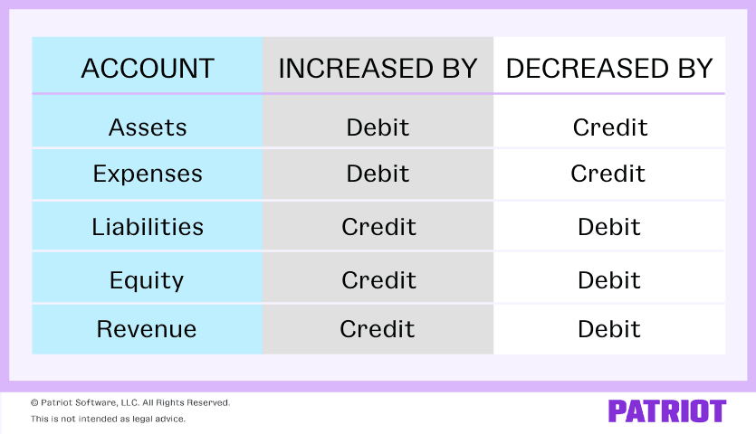 debits and credits chart showing that assets and expenses are increased by debits and decreased by credits; liabilities, equity, and revenue are increased by credits and decreased by debits