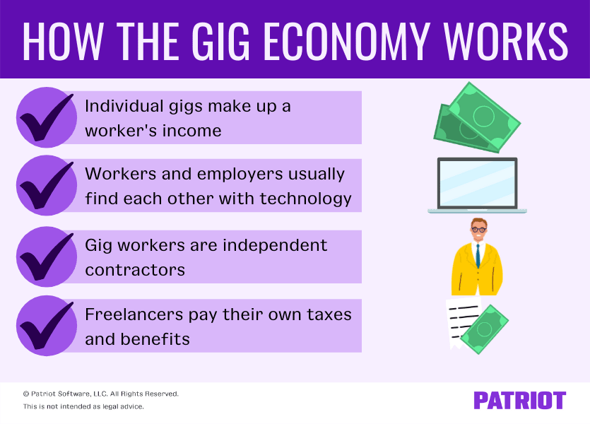How the gig economy works. Individual gigs make up a worker's income, workers and employers usually find each other with technology, gig workers are independent contractors, and freelancers pay their own taxes and benefits.