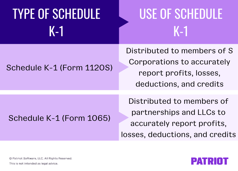The type of Schedule K-1 and how it is used. Schedule K-1 (Form 1120S) is distributed to members of S Corporations. Schedule K-1 (Form 1065) is distributed to members of partnerships and LLCs.