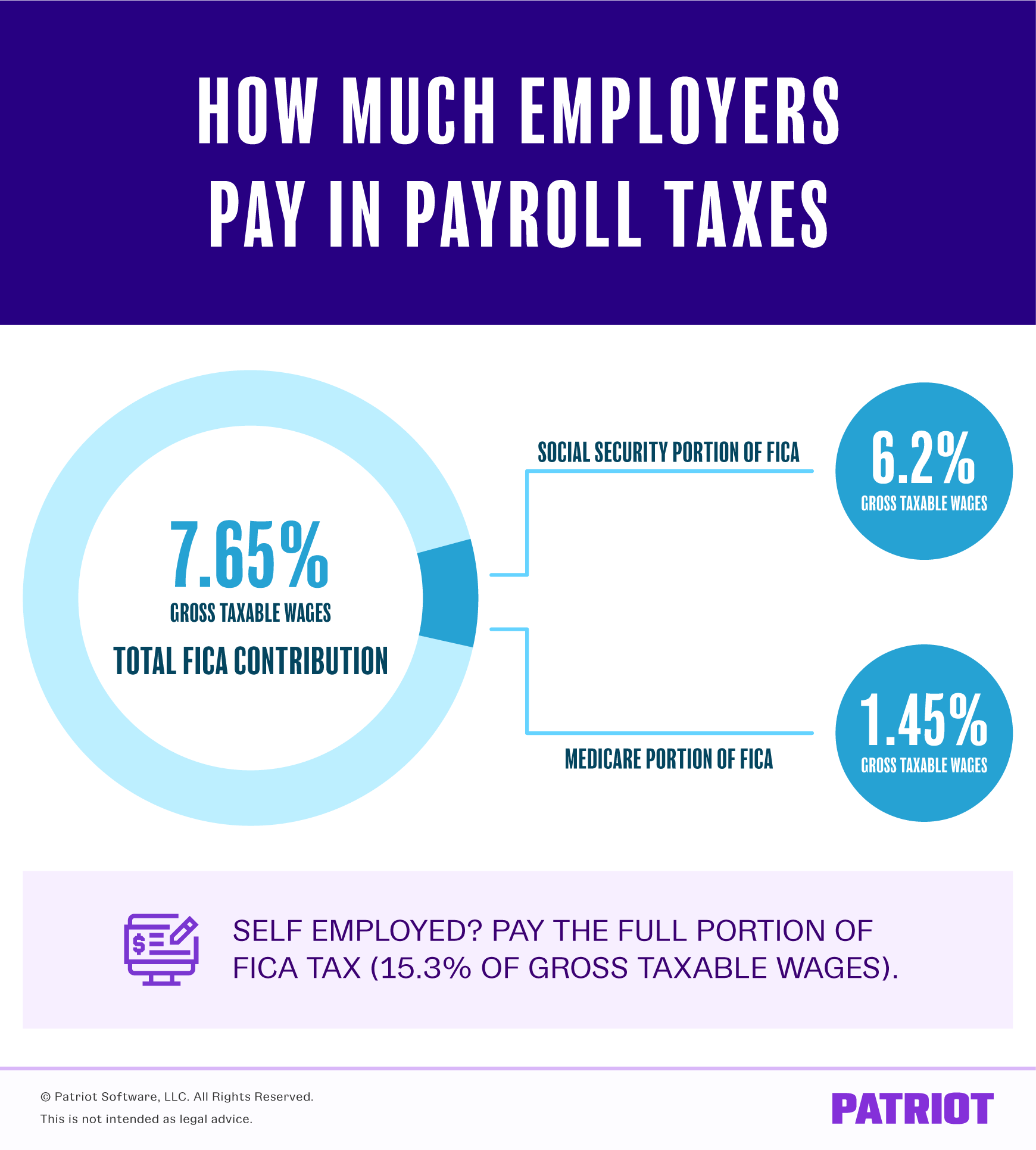 How much employers pay in payroll taxes is 7.65% of gross taxable wages for the total FICA contribution. The Social Security portion of FICA is 6.2% of gross taxable wages. The Medicare portion of FICA is 1.45% of gross taxable wages. Self-employed? Pay the full portion of FICA tax, which is 15.3% of gross taxable wages.